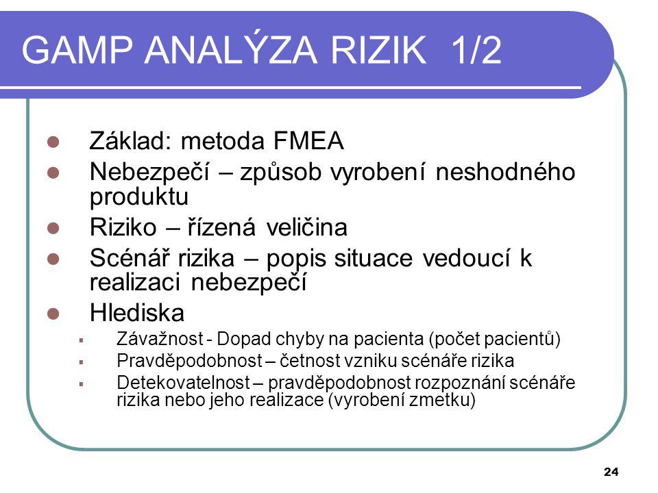 GAMP ANALÝZA RIZIK 1/2 Základ: metoda FMEA