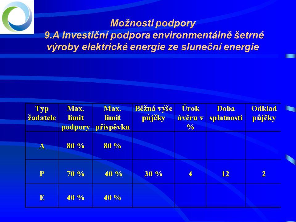 Možnosti podpory 9.A Investiční podpora environmentálně šetrné výroby elektrické energie ze sluneční energie