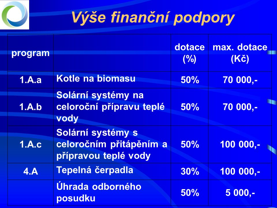 Výše finanční podpory program dotace (%) max. dotace (Kč) 1.A.a