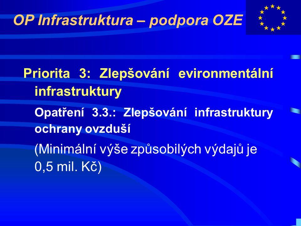 OP Infrastruktura – podpora OZE