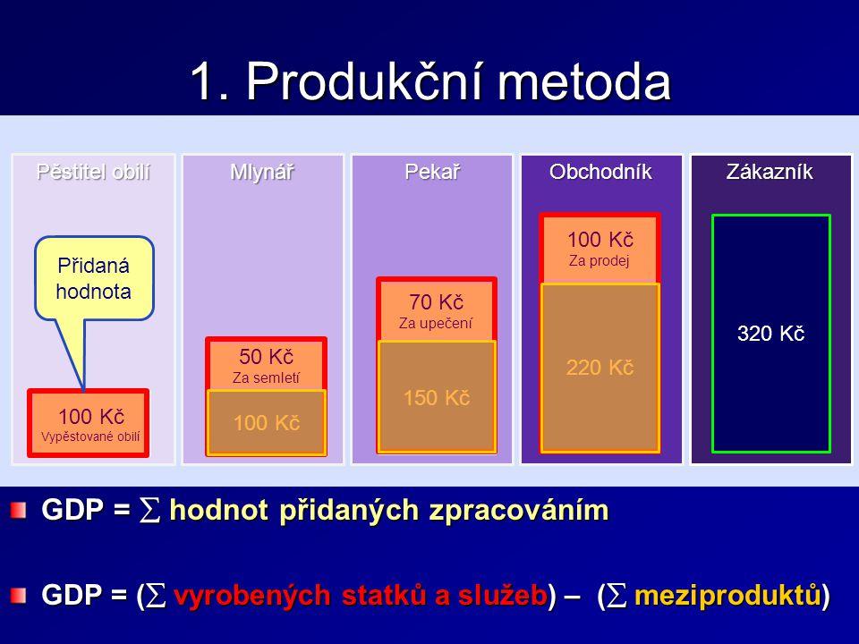 1. Produkční metoda