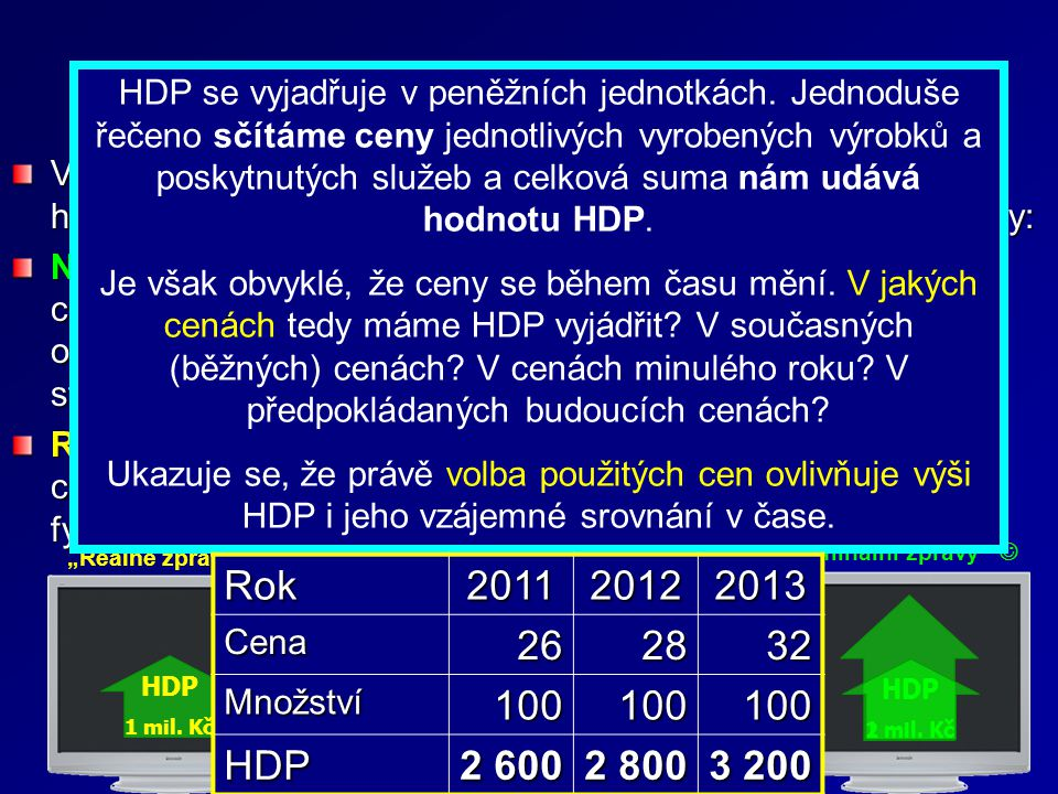 Produkt a změny cen Rok 2011 2012 2013 26 28 32 100 HDP 2 600 2 800