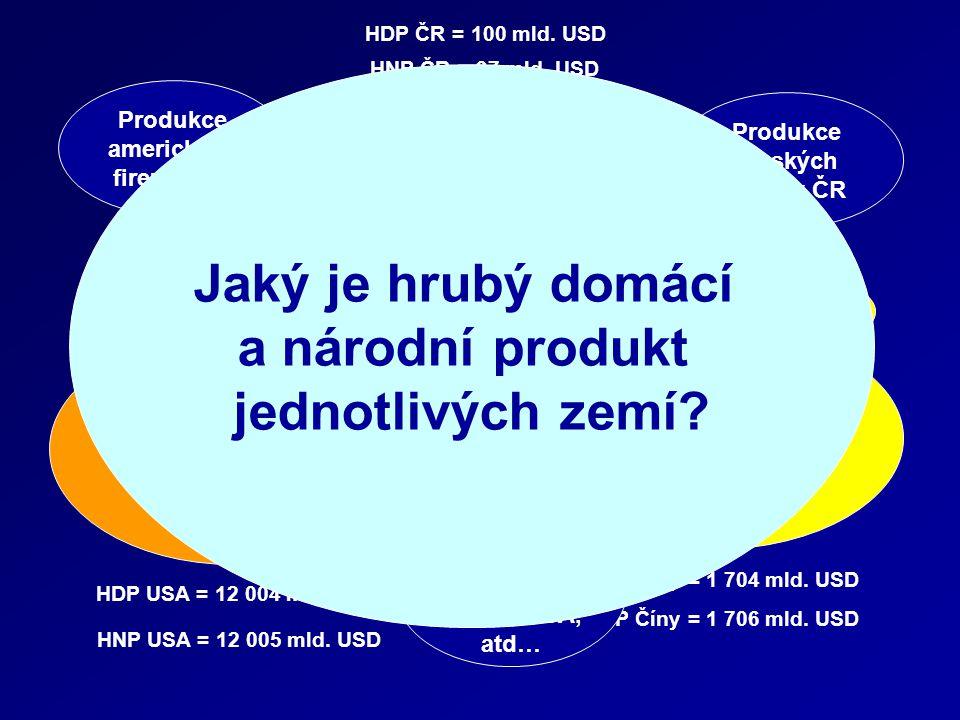 Jaký je hrubý domácí a národní produkt jednotlivých zemí
