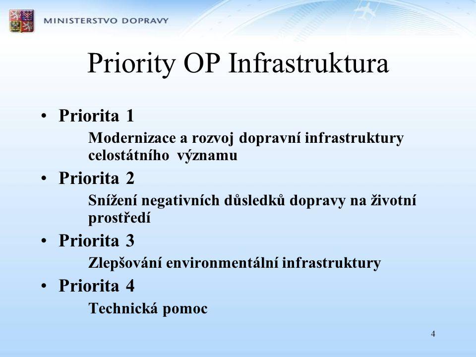 Priority OP Infrastruktura