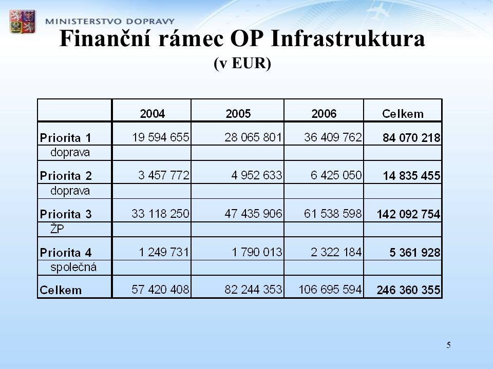 Finanční rámec OP Infrastruktura (v EUR)