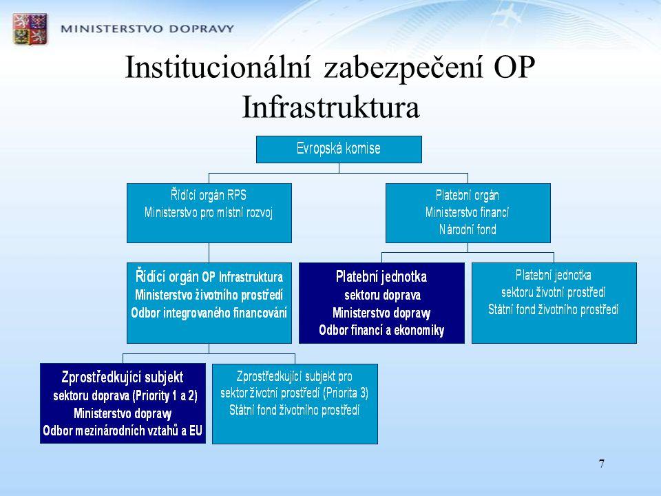 Institucionální zabezpečení OP Infrastruktura