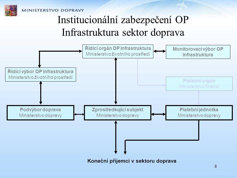 Institucionální zabezpečení OP Infrastruktura sektor doprava