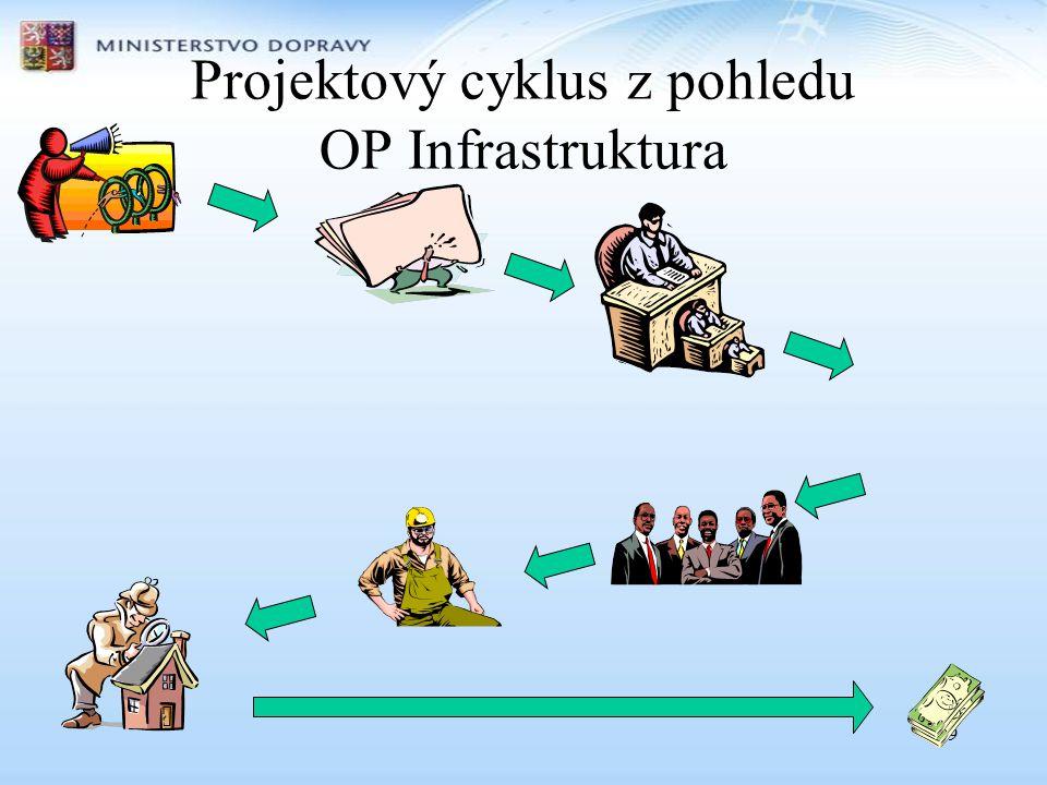 Projektový cyklus z pohledu OP Infrastruktura