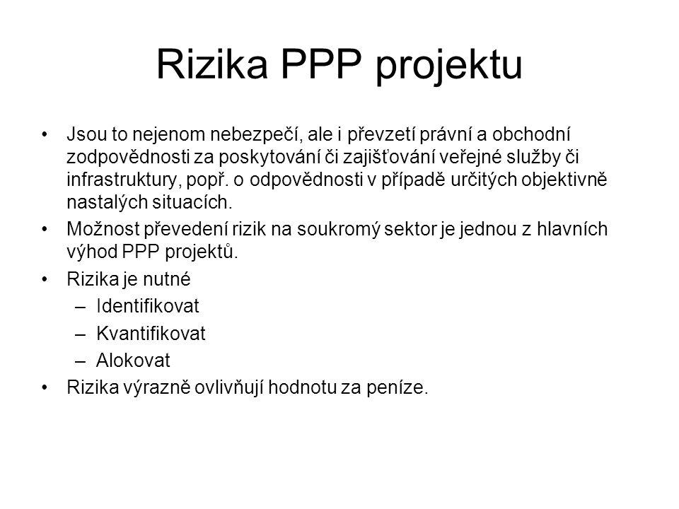 Rizika PPP projektu