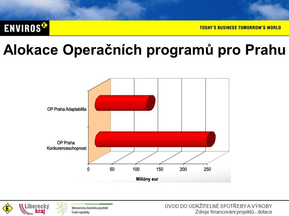 Alokace Operačních programů pro Prahu