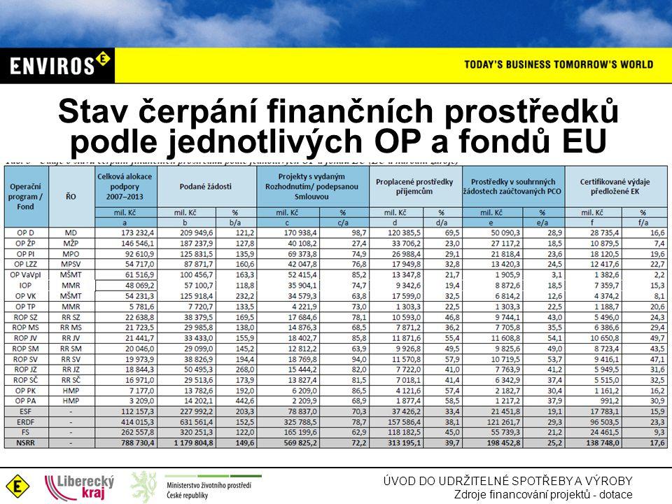 Stav čerpání finančních prostředků podle jednotlivých OP a fondů EU