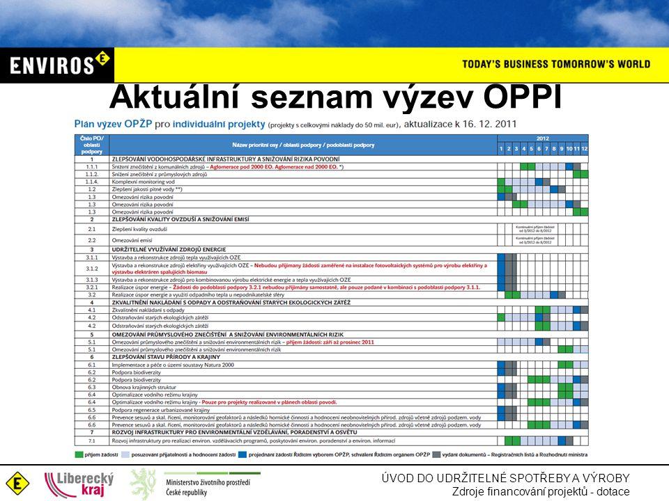 Aktuální seznam výzev OPPI