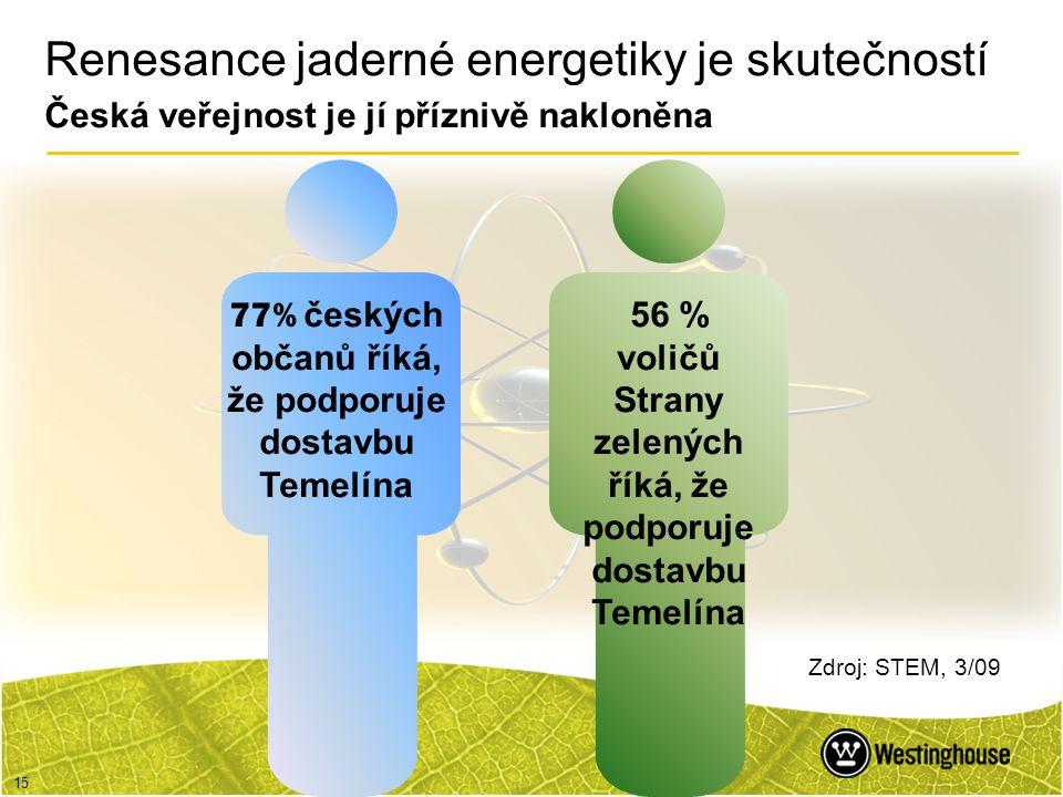 Renesance jaderné energetiky je skutečností Česká veřejnost je jí příznivě nakloněna