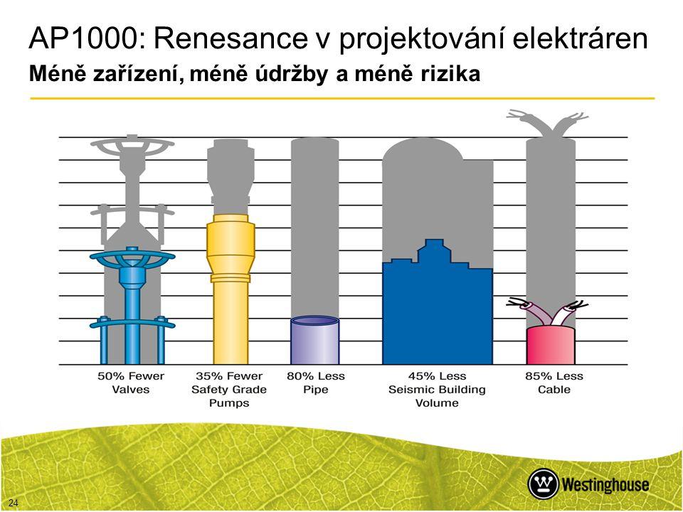 AP1000: Renesance v projektování elektráren Méně zařízení, méně údržby a méně rizika
