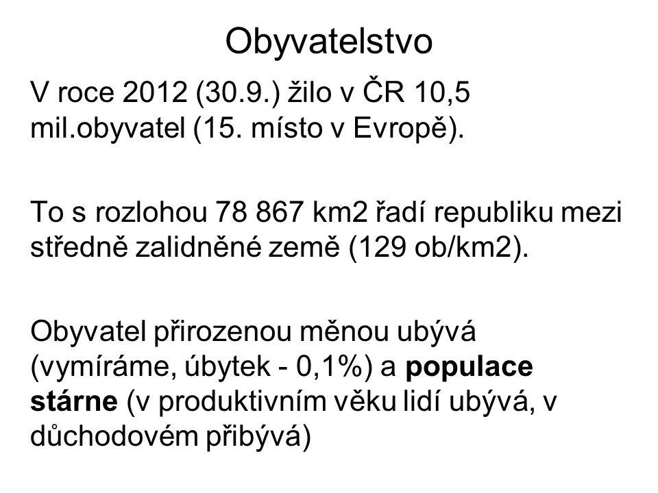 Obyvatelstvo V roce 2012 (30.9.) žilo v ČR 10,5 mil.obyvatel (15. místo v Evropě).
