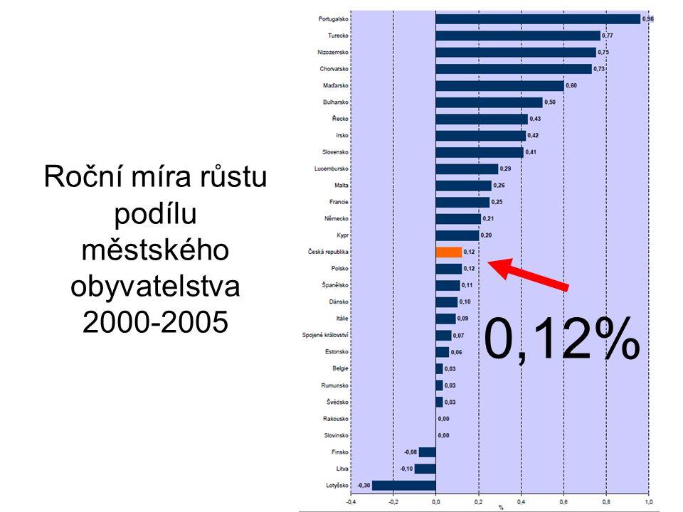 Roční míra růstu podílu městského obyvatelstva 2000-2005