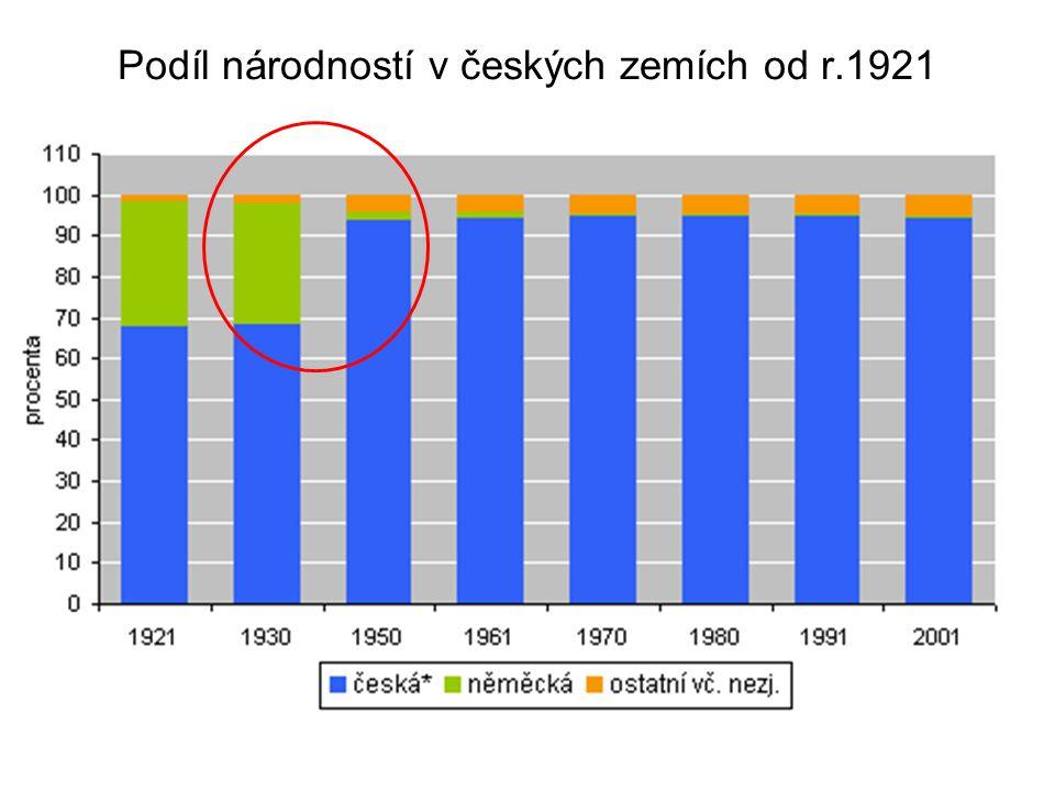 Podíl národností v českých zemích od r.1921