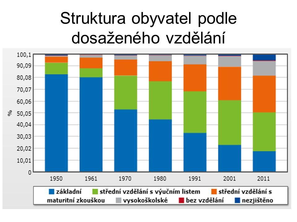 Struktura obyvatel podle dosaženého vzdělání