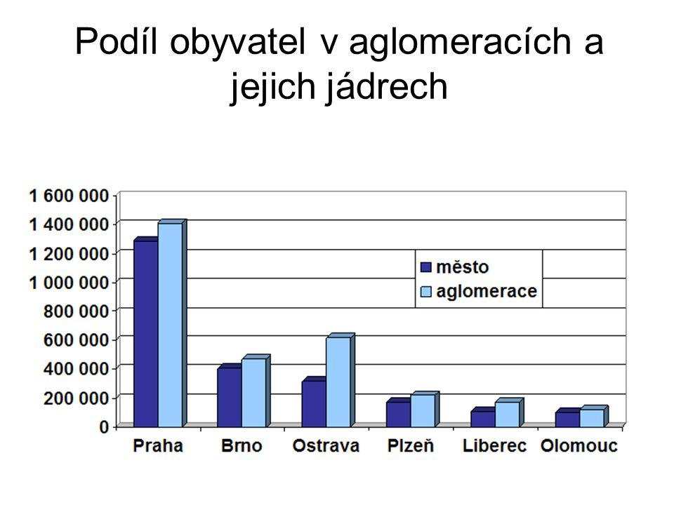 Podíl obyvatel v aglomeracích a jejich jádrech