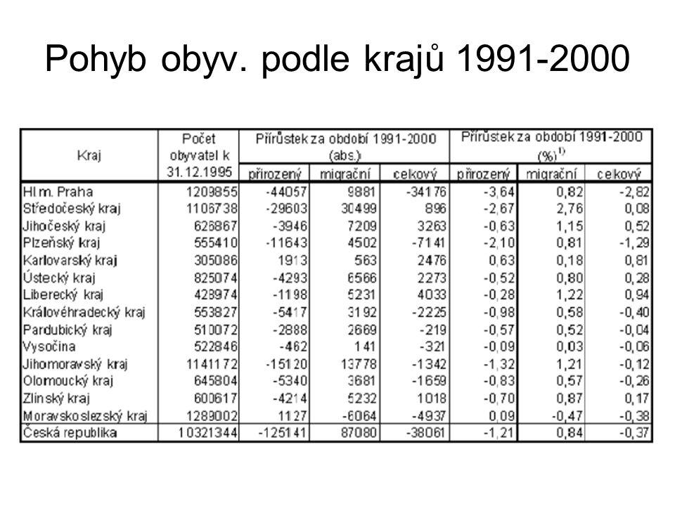 Pohyb obyv. podle krajů 1991-2000