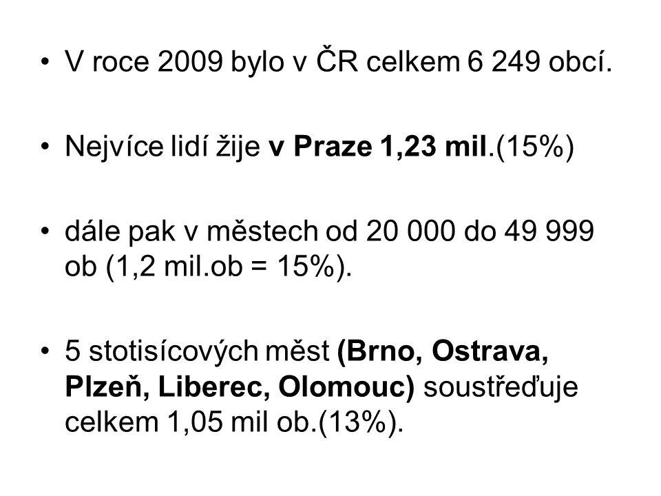 V roce 2009 bylo v ČR celkem 6 249 obcí.