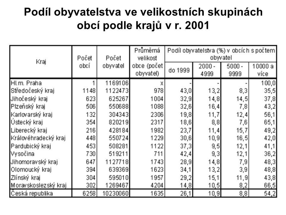 Podíl obyvatelstva ve velikostních skupinách obcí podle krajů v r. 2001