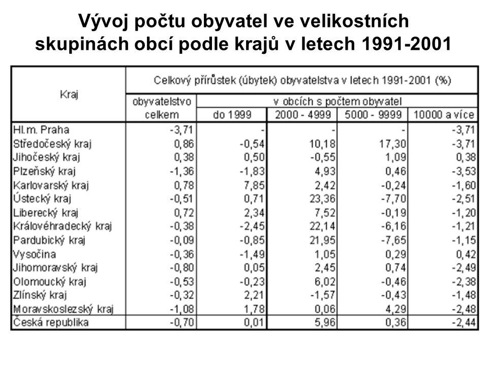 Vývoj počtu obyvatel ve velikostních skupinách obcí podle krajů v letech 1991-2001