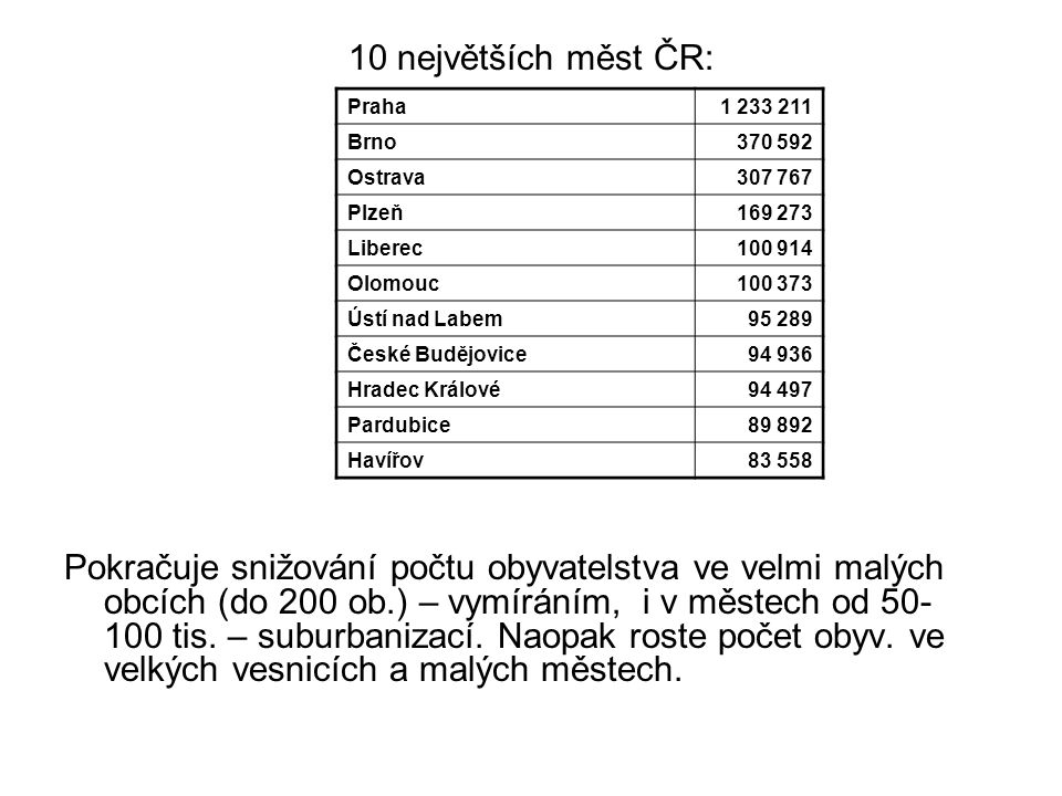 10 největších měst ČR: