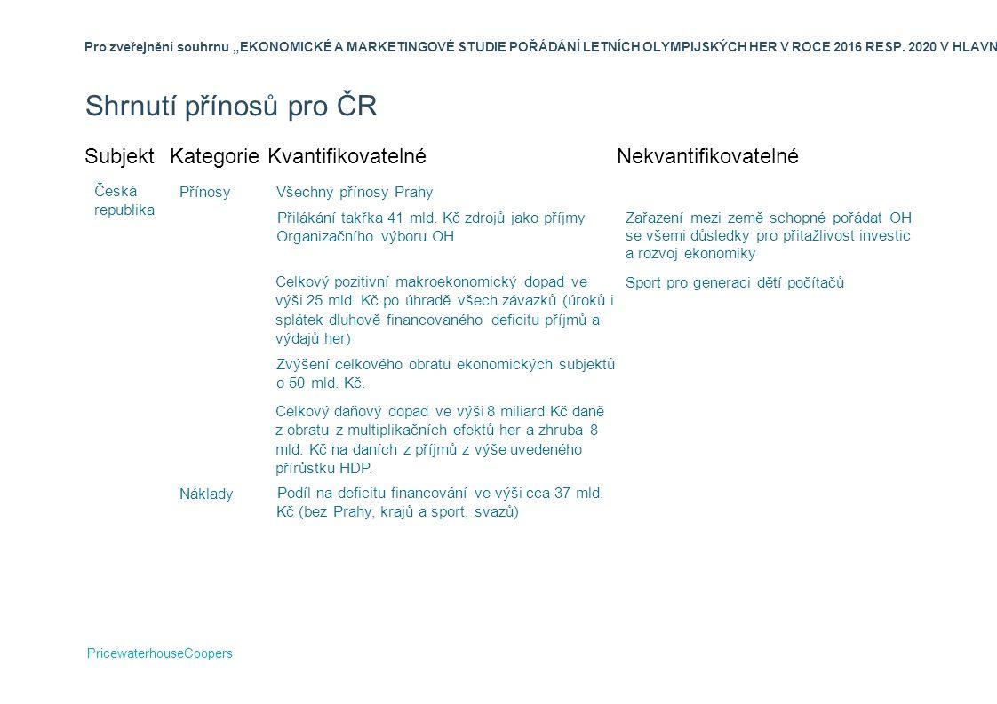 Shrnutí přínosů pro ČR Subjekt Kategorie Kvantifikovatelné