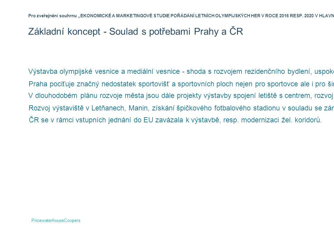 Základní koncept - Soulad s potřebami Prahy a ČR