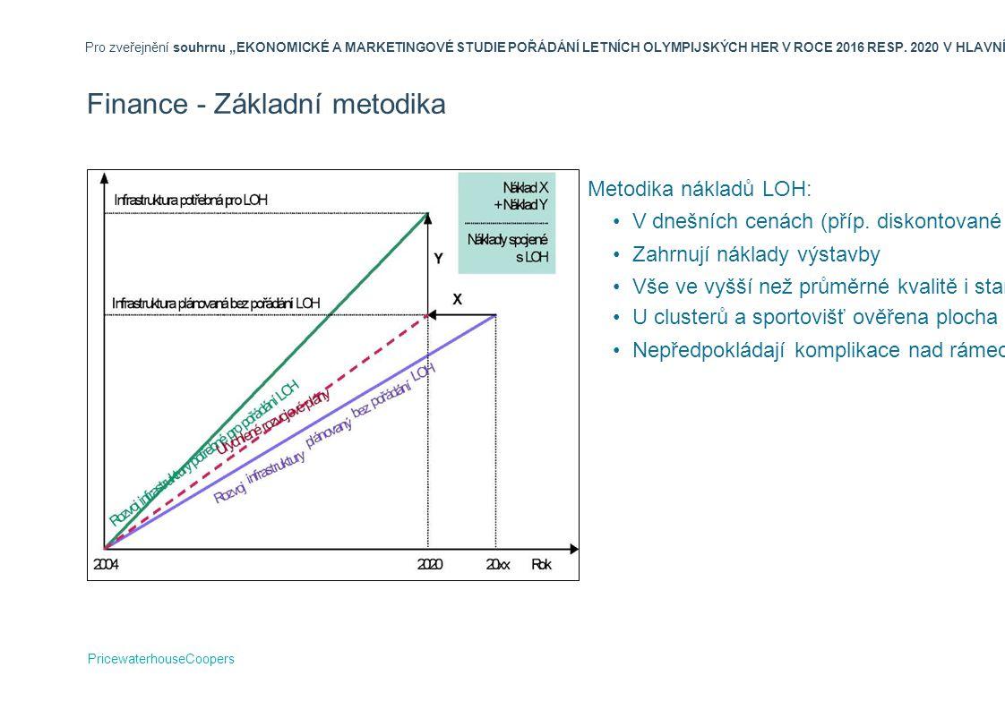 Finance - Základní metodika