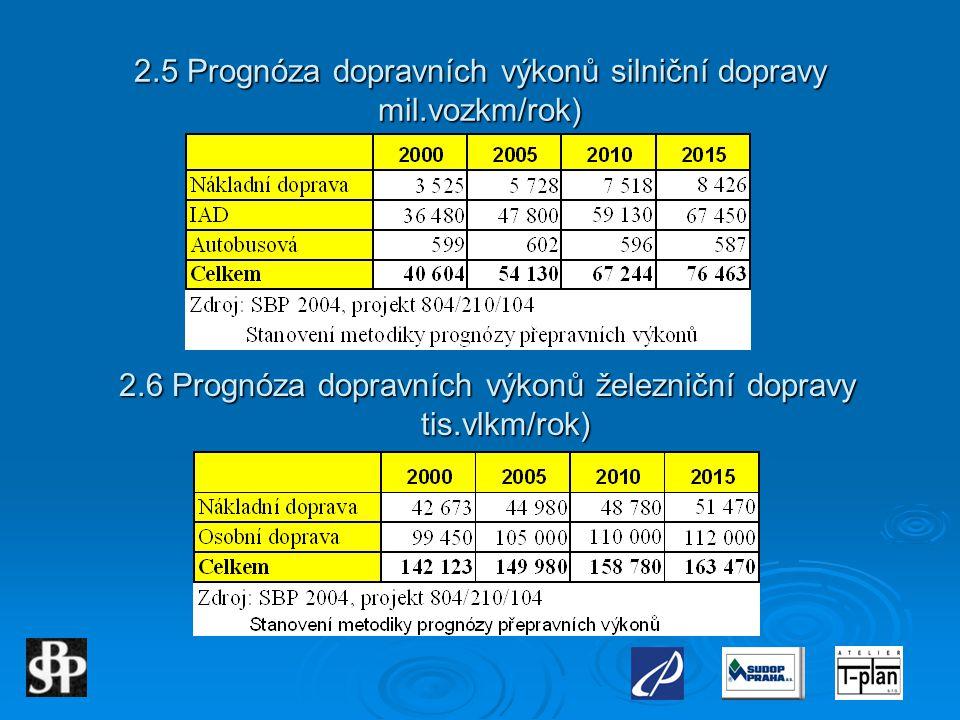 2.5 Prognóza dopravních výkonů silniční dopravy mil.vozkm/rok)