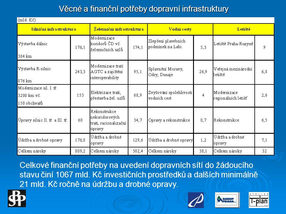 Věcné a finanční potřeby dopravní infrastruktury