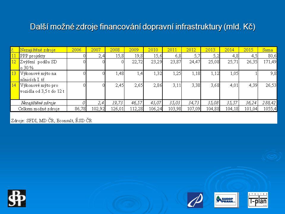Další možné zdroje financování dopravní infrastruktury (mld. Kč)
