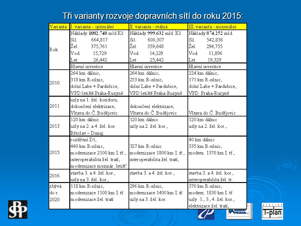 Tři varianty rozvoje dopravních sítí do roku 2015: