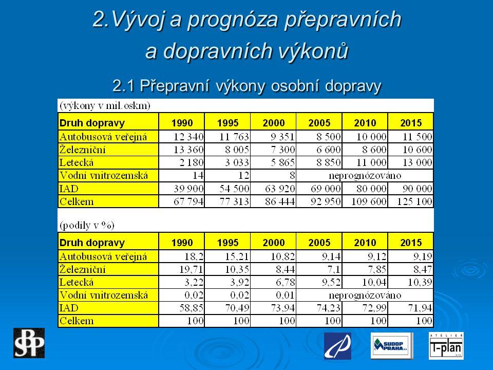 2. Vývoj a prognóza přepravních a dopravních výkonů 2