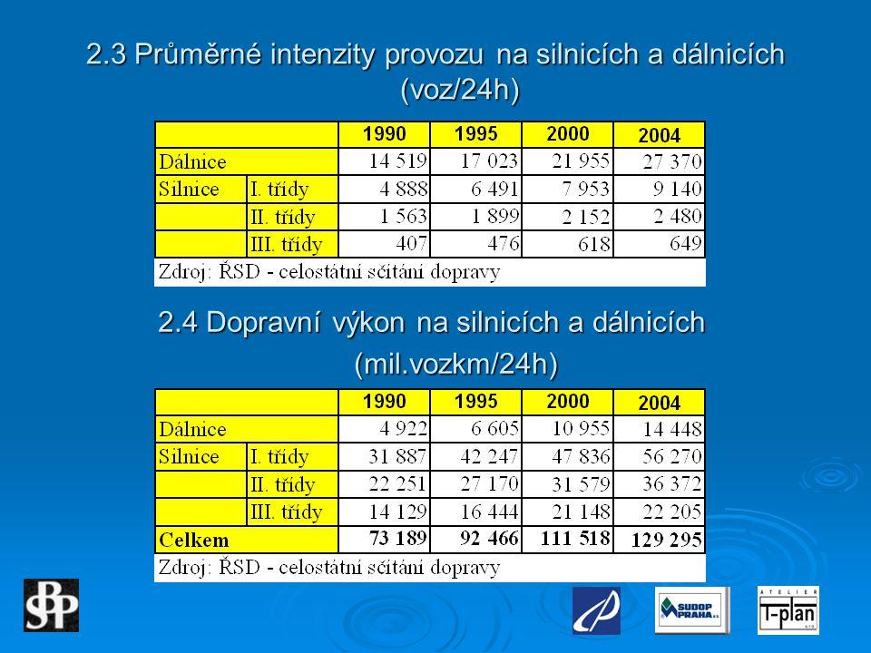 2.3 Průměrné intenzity provozu na silnicích a dálnicích (voz/24h)