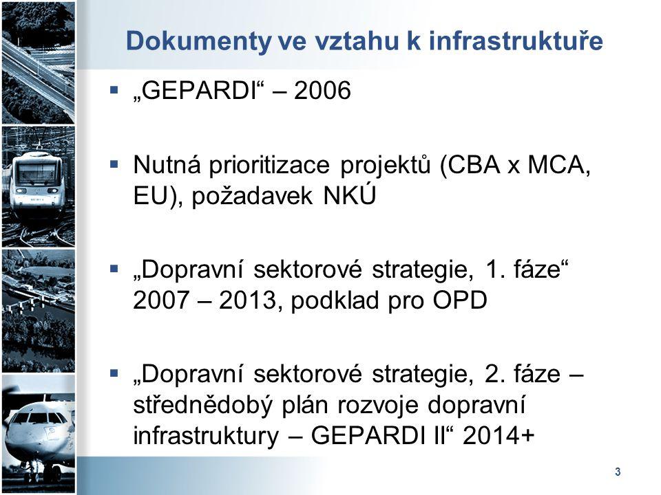 Dokumenty ve vztahu k infrastruktuře