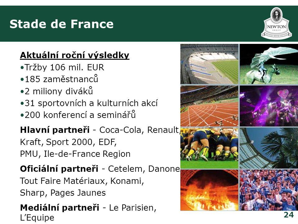 Stade de France Aktuální roční výsledky Tržby 106 mil. EUR