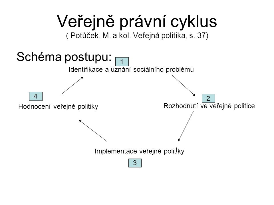 Veřejně právní cyklus ( Potůček, M. a kol. Veřejná politika, s. 37)