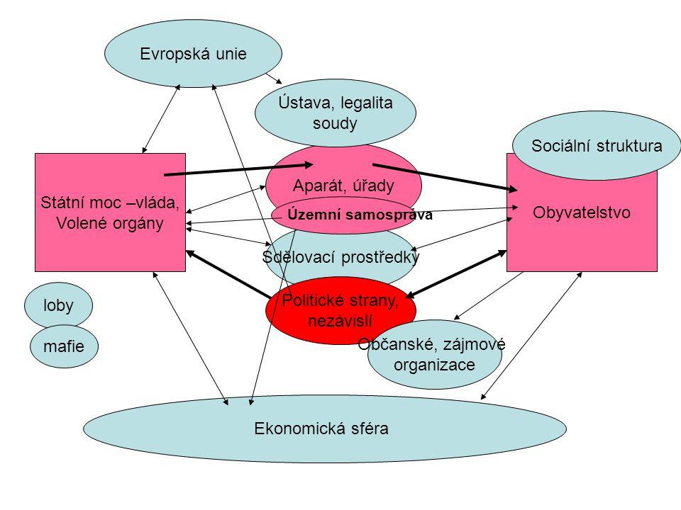 Evropská unie Ústava, legalita soudy Sociální struktura Aparát, úřady