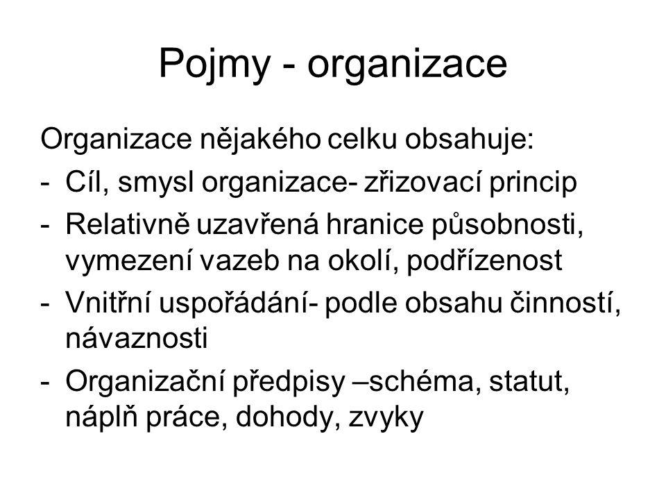 Pojmy - organizace Organizace nějakého celku obsahuje: