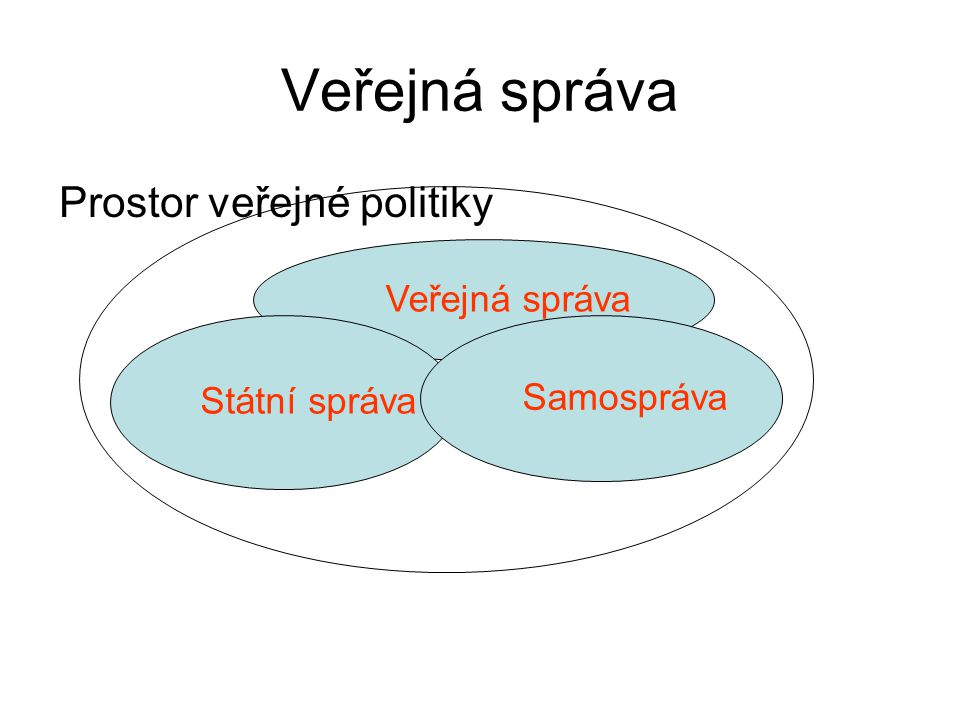 Veřejná správa Prostor veřejné politiky Veřejná správa Státní správa