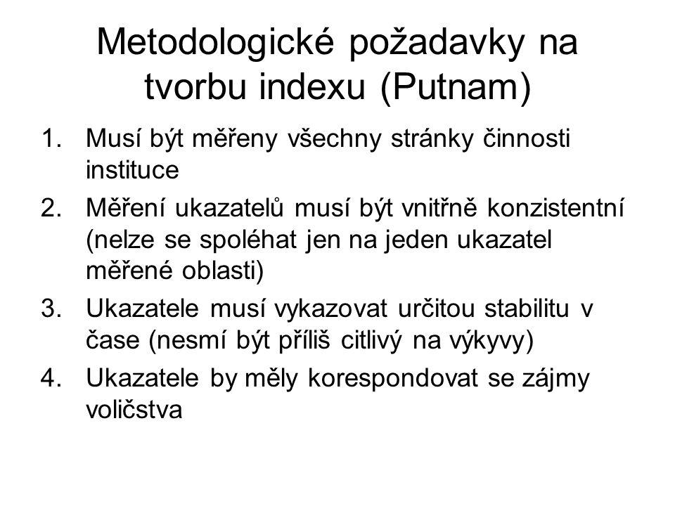 Metodologické požadavky na tvorbu indexu (Putnam)