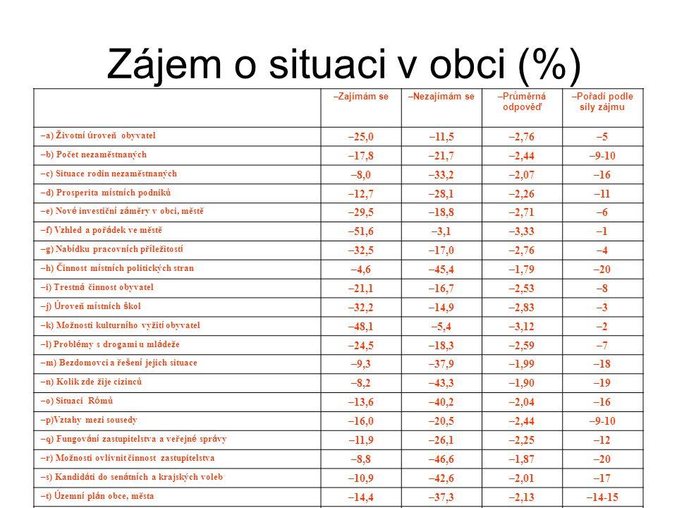 Zájem o situaci v obci (%)