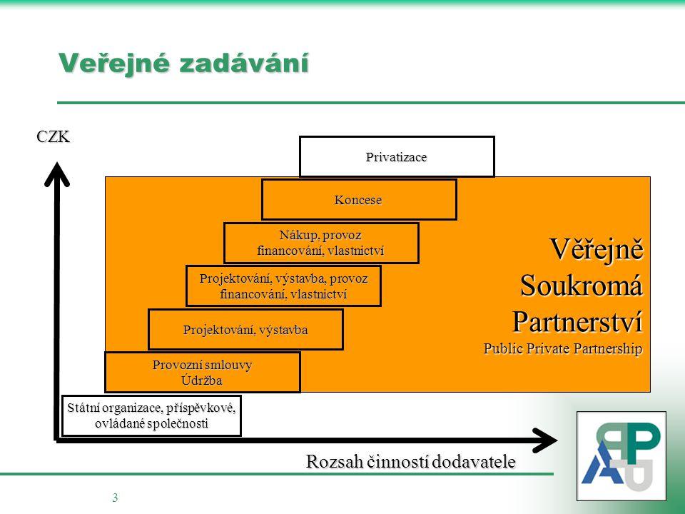 Věřejně Soukromá Partnerství Veřejné zadávání