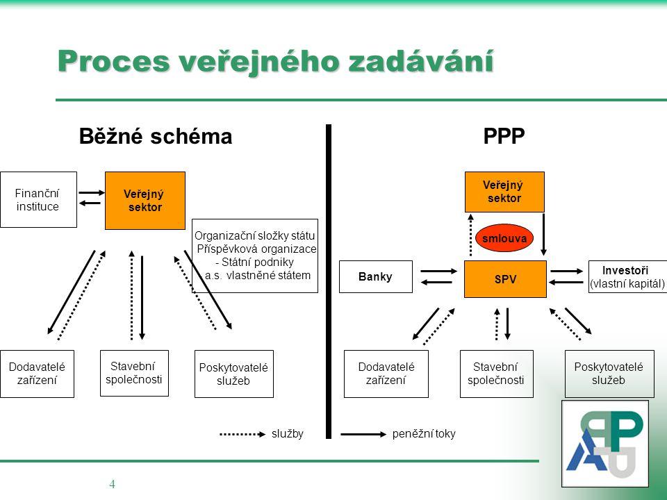 Proces veřejného zadávání