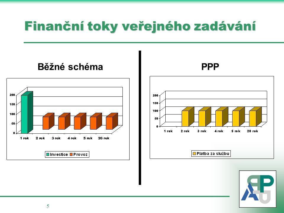 Finanční toky veřejného zadávání