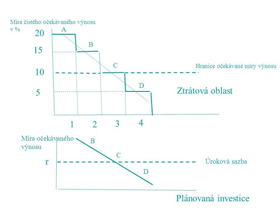 20 15 10 Ztrátová oblast 5 1 2 3 4 r Plánovaná investice A B C D