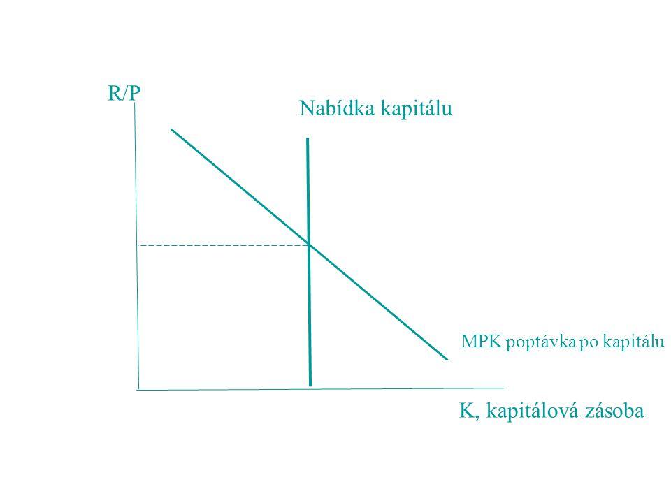 R/P Nabídka kapitálu MPK poptávka po kapitálu K, kapitálová zásoba
